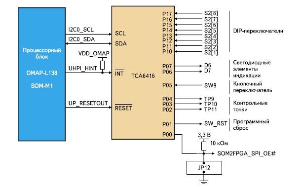 Структура блока управления модуля Avnet Spartan-6/OMAP Co-Processing Development Board