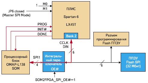 Схема конфигурирования ПЛИС XC6SLX45T в режиме Slave Serial Mode
