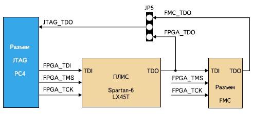 Цепочка периферийного сканирования модуля Avnet Spartan-6/OMAP Co-Processing Development Board