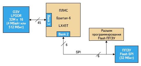Схема подключения элементов оперативной и Flash-памяти к ПЛИС