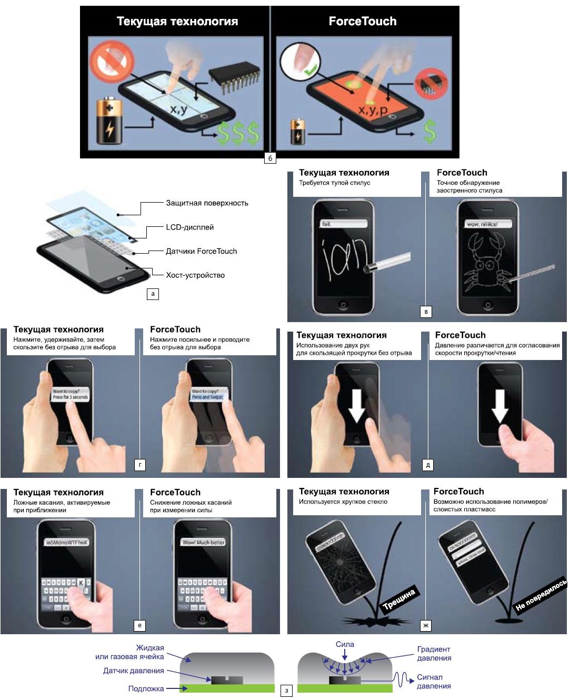 Инновационные Touch-технологии NextInput