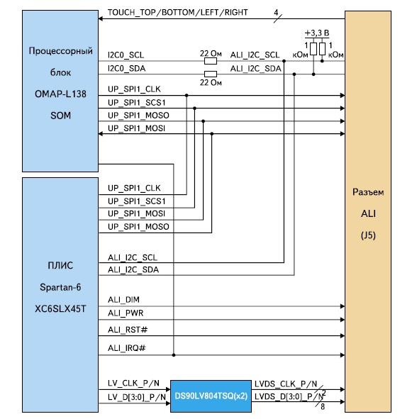 Структурная схема реализации интерфейса ALI
