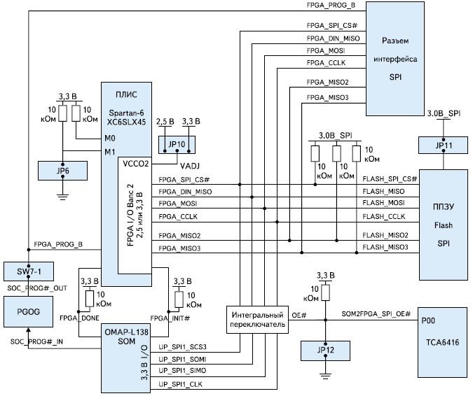 Структурная схема организации интерфейса SPI