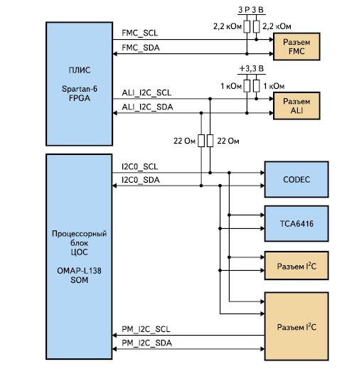 Схема организации интерфейса I2C