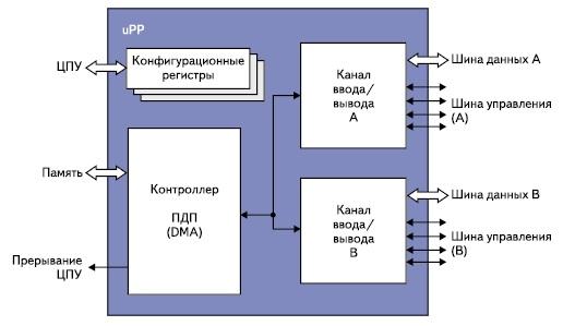 Архитектура  порта UPP процессора OMAP-L138