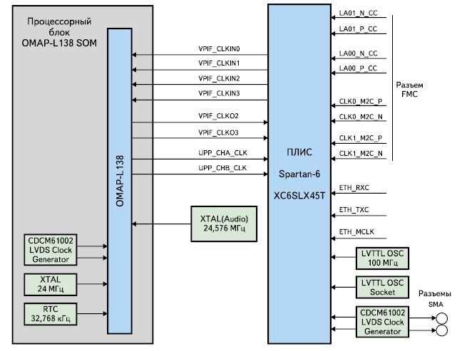 Схема  тактовых сигналов в модуле Avnet Spartan-6/OMAP
