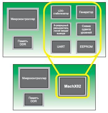 Интеграция функциональных блоков