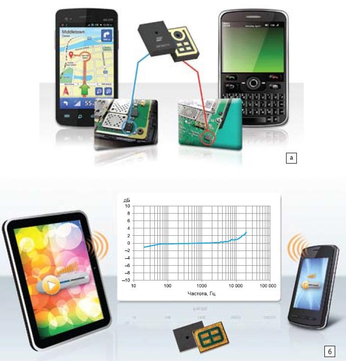 Инновационные микрофоны ST в мобильных устройствах следующего поколения и мультимикрофонных системах