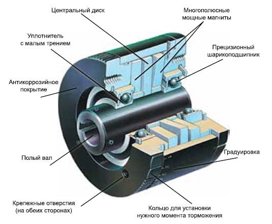 Внутреннее устройство магнитного тормоза компании Precision Torque Control