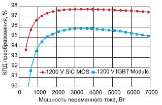 Сравнение потерь в 1200-В MOSFET и IGBT