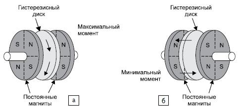 Принцип действия устройства бесфрикционного торможения компании SDP/SI