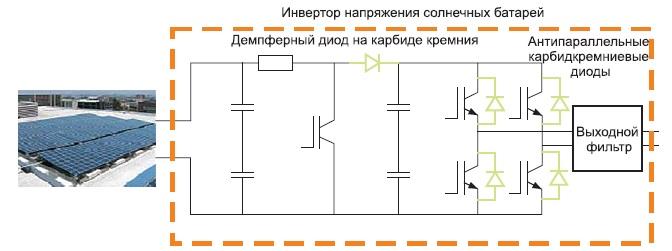 Использование карбидокремниевых диодов в инверторах солнечных батарей