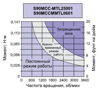 Пример графика длявыбора типа тормоза компании SDP/SI