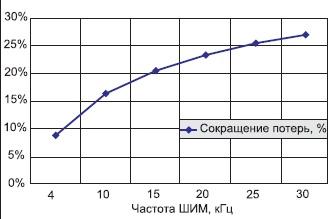 Сокращение мощности рассеяния  в инверторе при увеличении частоты