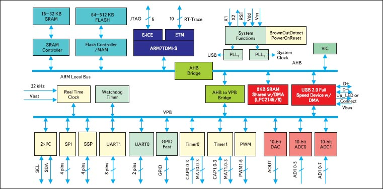 Структура микроконтроллера LPC2148