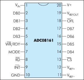 Расположение и назначение выводов АЦП ADC08161