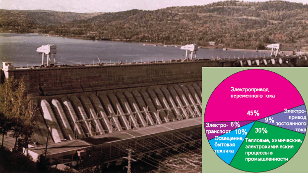 Рис. 1. Структура потребления электроэнергии
