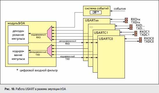 Работа USART в режиме эмуляции IrDA