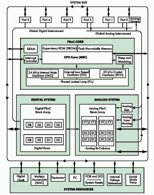 Рис. 2. Структура PSoC семейства CY8C27000
