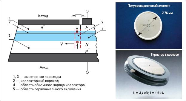 Рис. 2. Мощный высоковольтный тиристор (при диаметре кремния 125 мм рабочий ток 5 кА, блокируемое напряжение 6 кВ)