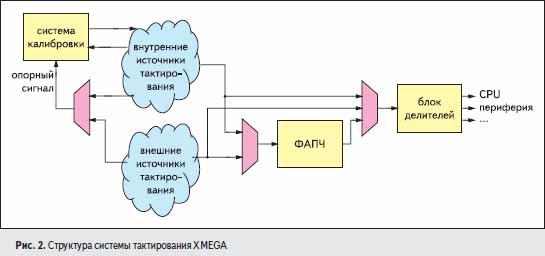Структура системы тактирования XMEGA