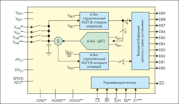 Упрощенная структурная схема АЦП ADC10461/2/4