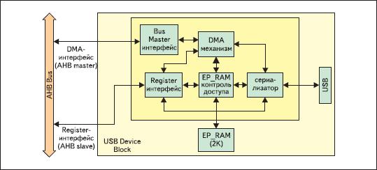 Блок-схема модуля USB