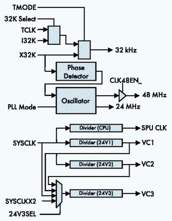 Рис. 3. Общая структура тактовых сигналов