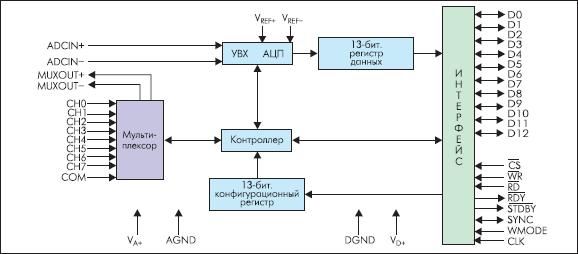 Структурная схема АЦП ADC12048