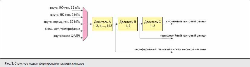 Структура модуля формирования тактовых сигналов