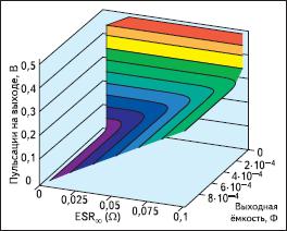 Вклад эквивалентного последовательного сопротивления (ESR) доминирует при образовании пульсаций выходного напряжения