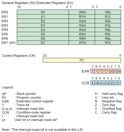 Рис. 1 Регистры микропроцессорного ядра
