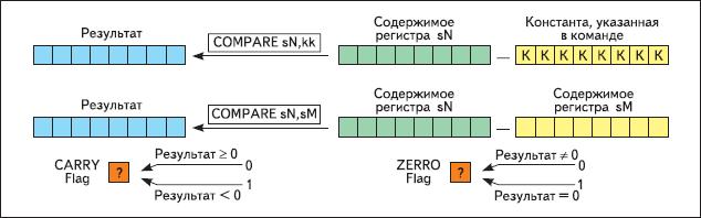 Осуществление операций арифметического сравнения двух операндов