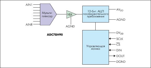 Структурная схема АЦП ADC78H90