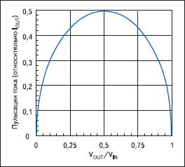 Пульсации тока через входной конденсатор