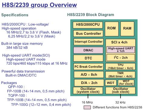 Рис. 2 Микроконтроллеры H8S отличаются от других высокой интеграцией различных периферийных устройств