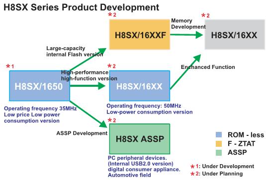 Рис. 3 Семейство микроконтроллеров H8SX