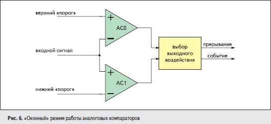 «Оконный» режим работы аналоговых компараторов