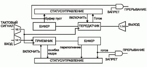 Рис. 8. Блок-схема модуля асинхронного приемопередатчика