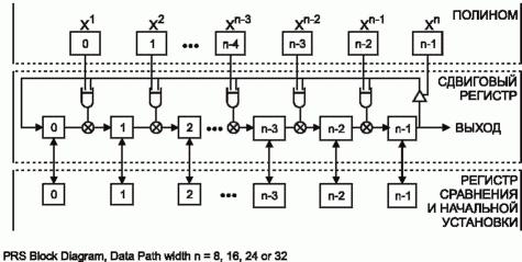 Рис. 9. Блок-схема генератора ПСП