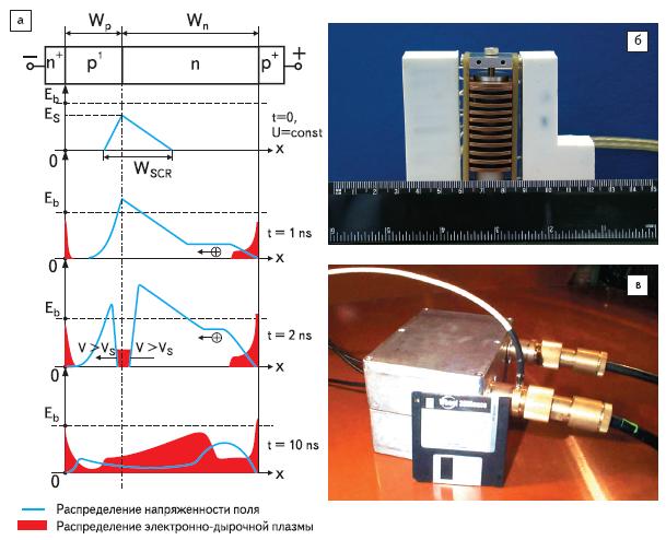 Рис. 9. Динистор с быстрой ионизацией (FID) а) процесс формирования ионизационных фронтов у коллектора динисторной структуры и заполнения плазмой базовых слоев б) импульсный генератор для газовых лазеров (напряжение 15 кВ, ток 1 кА, фронт 3 нс, частота 100 Гц) в) импульсный генератор для мощных ЭМ излучателей (напряжение 40 кВ, пик. мощн. 70 МВт, фронт 140 пс, частота 100 Гц)