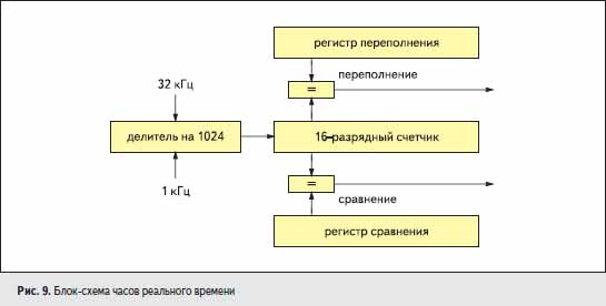 Блок-схема часов реального времени