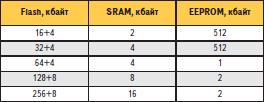 Структура, состав и размеры встроенных массивов памяти для семейства XMEGA