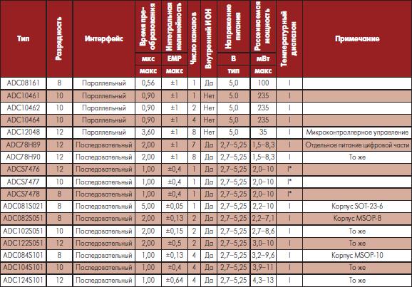 Основные параметры аналого-цифровых преобразователей общего применения National Semiconductor