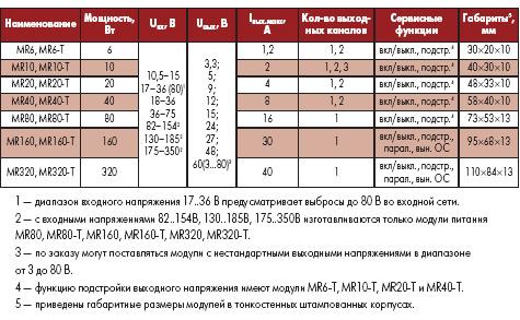 Основные параметры модулей MR, MR-T