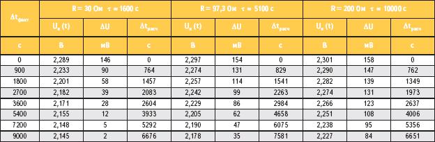 Таблица 3. Расчетные значения напряжений Uк(t)
