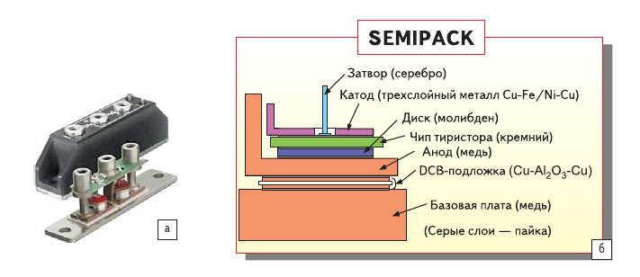 Рис. 1. а) Фотография (1600 В, 90 А) модуля с двумя антипараллельными тиристорами (1975 г.); б) поперечное сечение модуля, где видны материалы и элементы конструкции