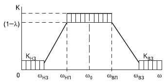 Рис. 1. АЧХ полосового фильтра в терминах обобщенных параметров