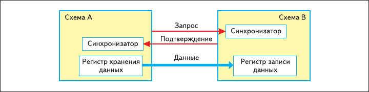Рис. 12. Канал передачи данных, который содержит:  в схеме А - регистр временного хранения информации и дополнительные сигналы для установления связи;  в схеме В - регистр, который защелкивает сигналы шины, и схему, обеспечивающую процедуры установления связи