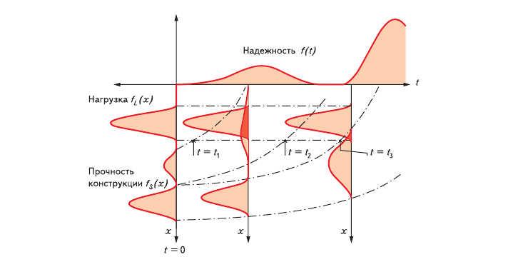 Рис. 12. Надежность как функция времени (график принадлежит Vestas A/S)